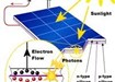 Solar PV Panels Northeast, Electrical Photovoltaic Systems.
